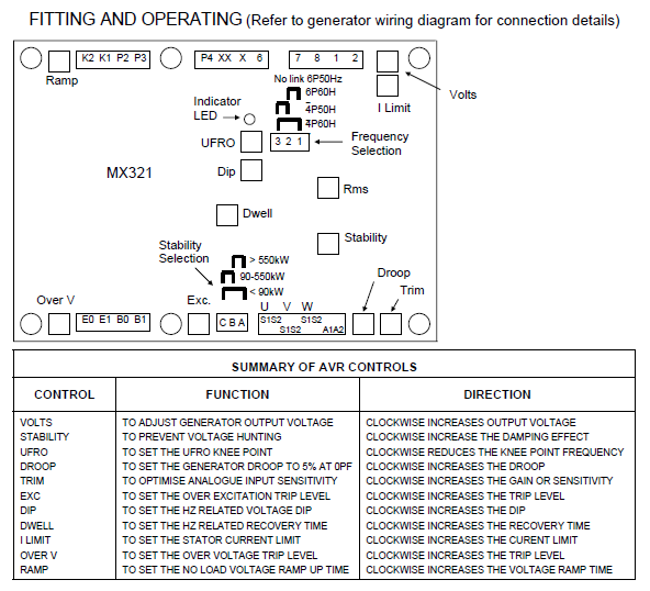 MX321 Operation and Fitting