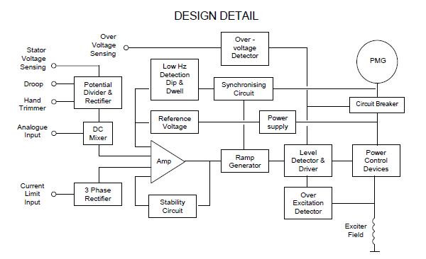 Stamford MX321 AVR Design Detail